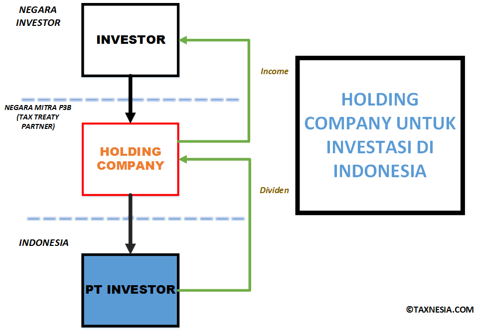 Diagram - Holding Company di Indonesia