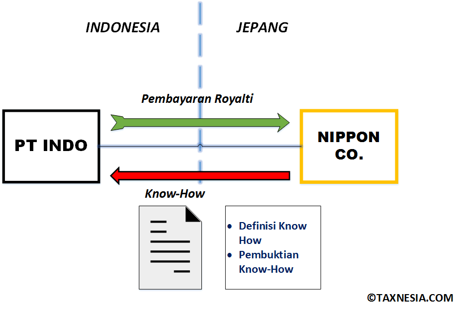 Diagram - TP Dispute, Royalty, Know-How