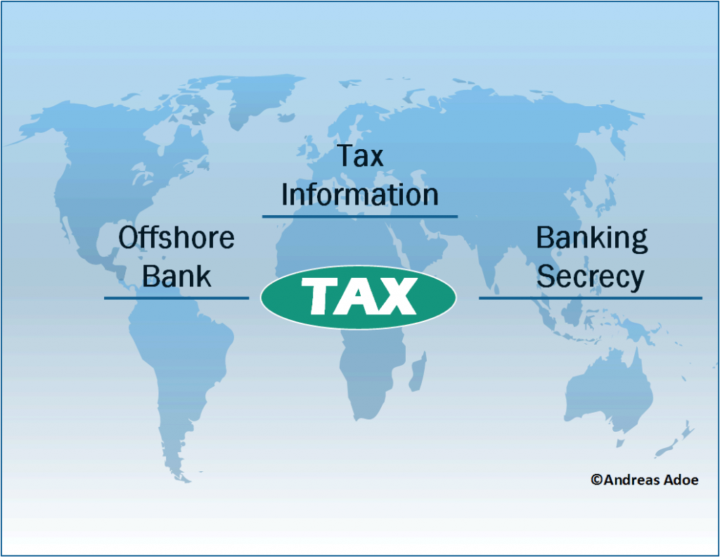 Drawing - Banking Secrecy - International