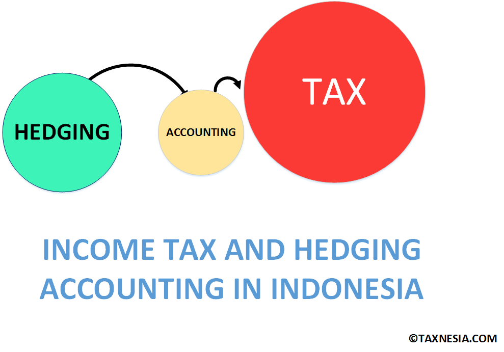 Hedging Accounting and Income Tax - Indonesia