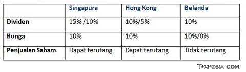 Perbandingan Tax Treaty - Holding Company