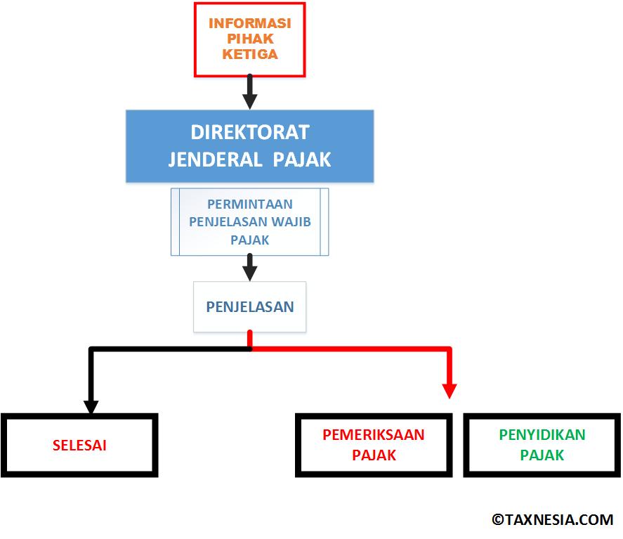 Diagram - Informasi Pajak dan Penjelasan WP - Pemeriksaan