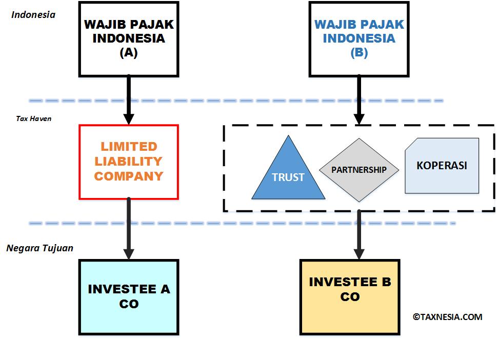 Panama Papers dan Struktur Penghindaran Pajak