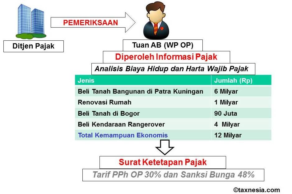Harta WP OP - Case Study - Pemeriksaan