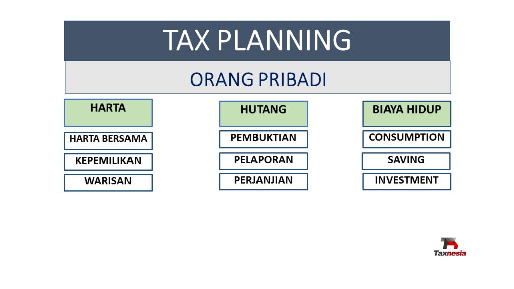 TAX PLANNING - Harta dan Biaya Hidup