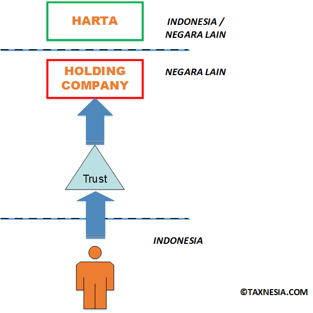trust-dan-kepemilikan-harta-di-indonesia-hold-co
