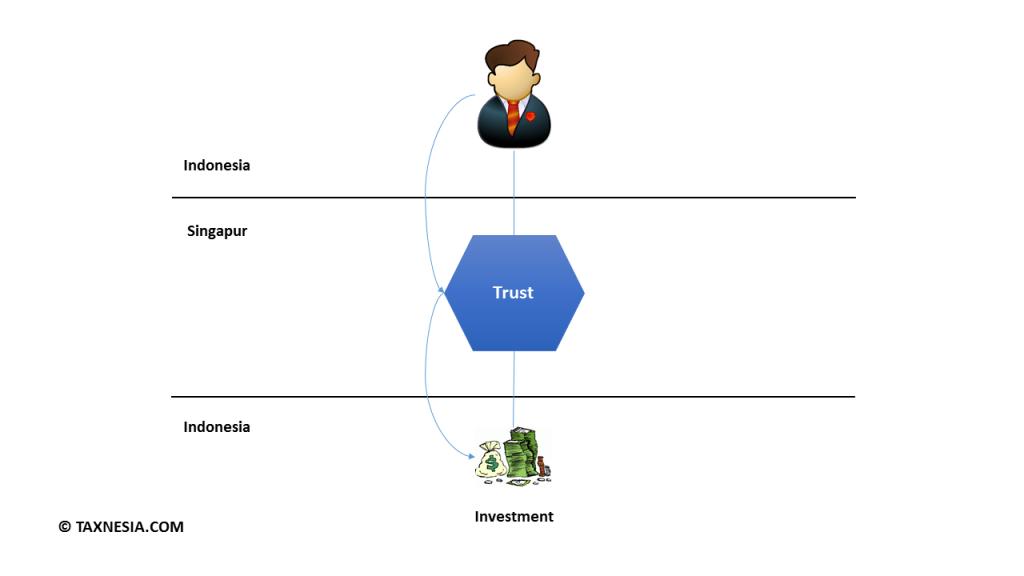 HOLDING TRUST 1